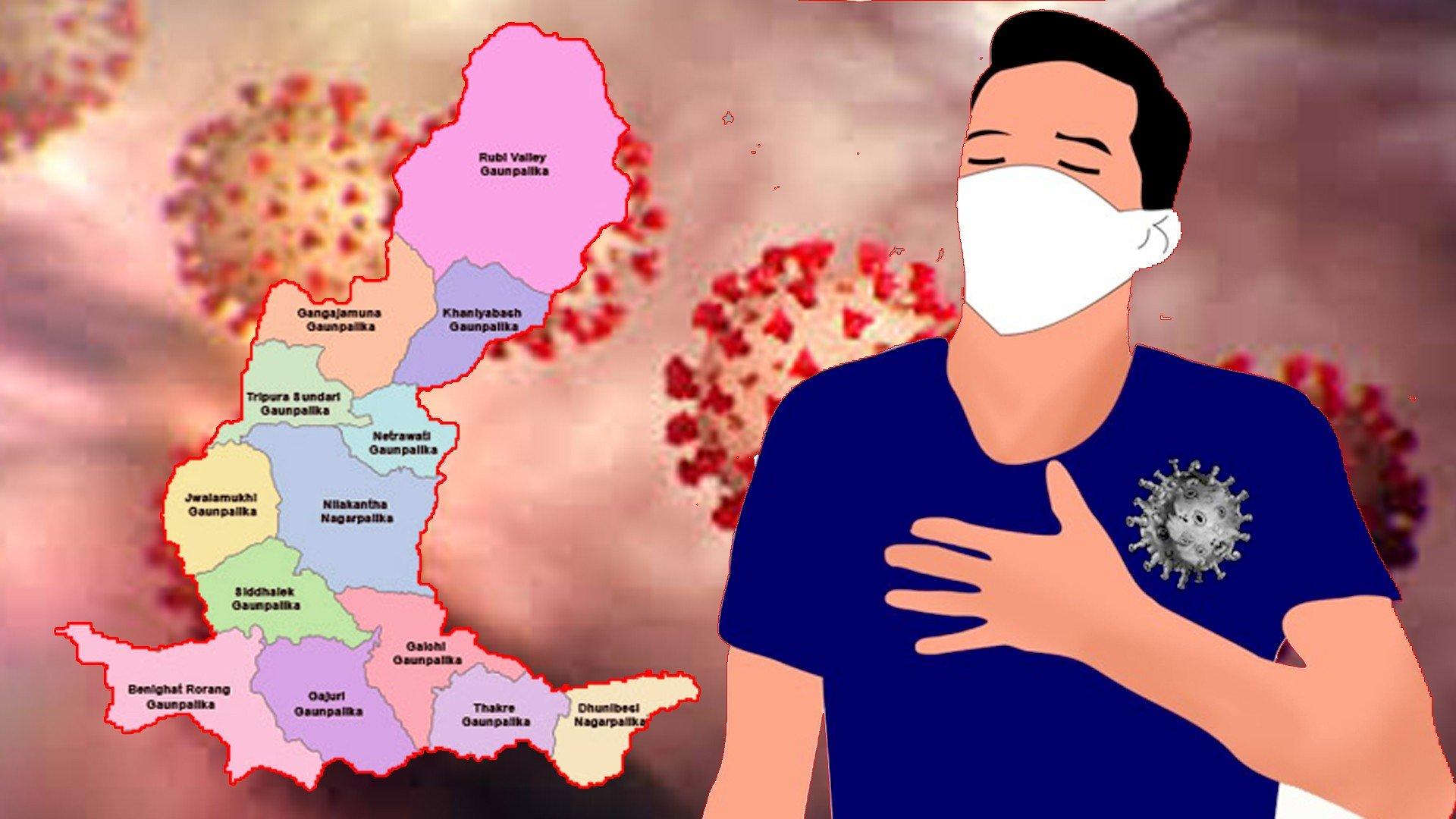 कोरोनाबाट धादिङमा थप एकको मृत्यु,संक्रमित सङ्ख्या ८३८ पुग्यो(विवरण सहित)